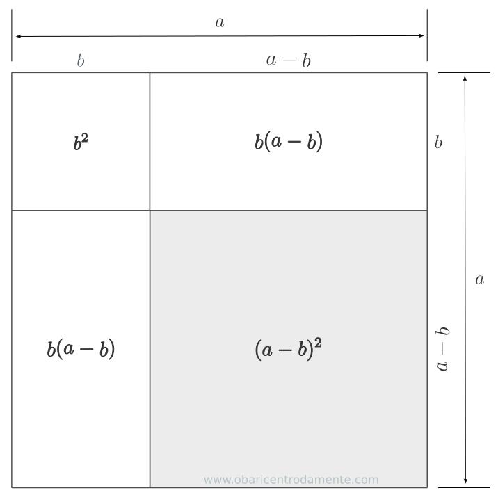 Representação geométrica da expressão (a - b)²