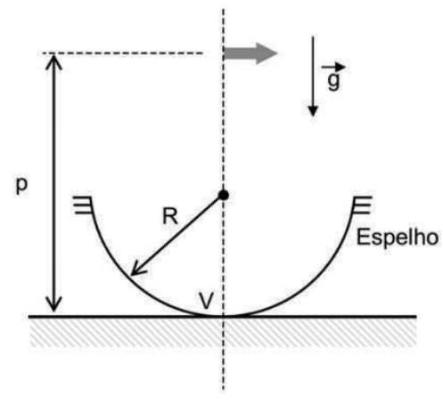 Um objeto O de massa m = 0,5 kg na forma de seta foi projetado para cair sem girar, sendo colocado a 7,0 m acima do vértice do espelho, como mostra a figura a seguir.