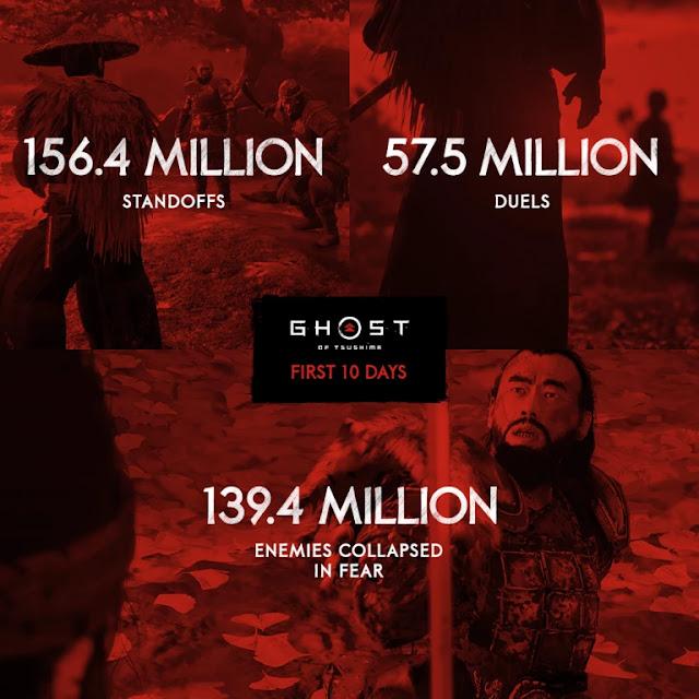 لعبة Ghost of Tsushima تكشف عن أرقامها منذ إطلاقها إلى غاية اللحظة و عدد خيالي من الصور الملتقطة