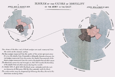Diagram of the causes of mortality in the armies in the east