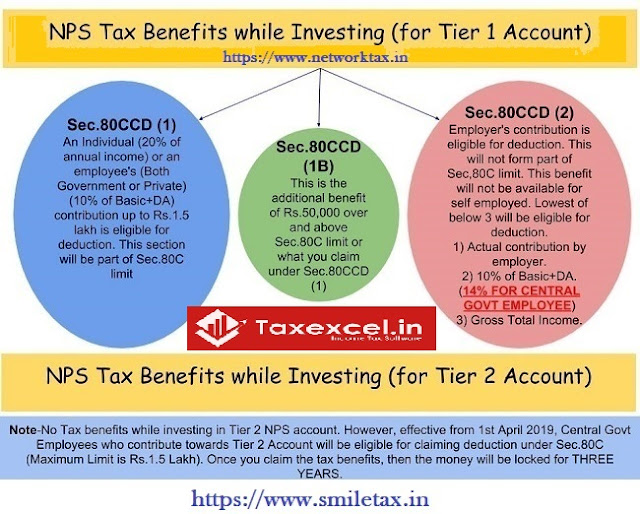 Tax Benefits from NPS u/s 80CCD