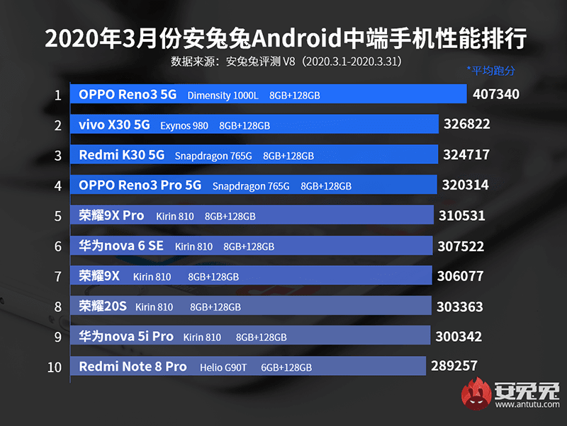Top 10 mid-range Android phones at AnTuTu for the month for March in China