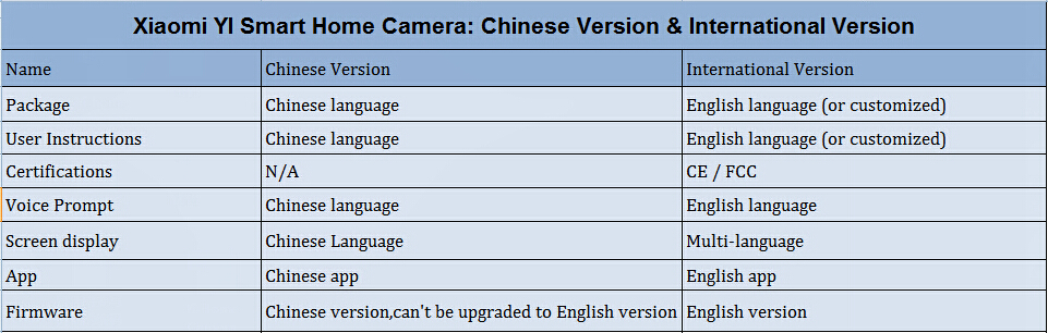 INTERNATIONAL VERSION OF YI HOME CAMERA DIFFERS WITH CHINESE VERSION