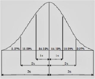 Trian Fakhrudin: Tugas Statistik Ke-9 Kurva Normal