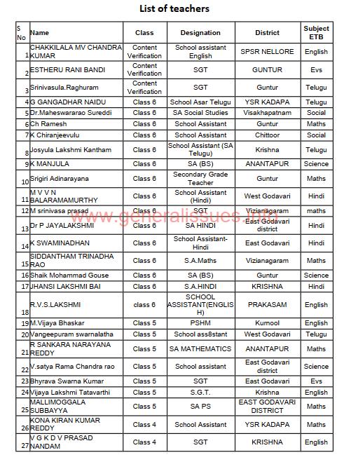 List of Teachers