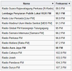 Daftar Nama & Frekuensi Radio Tulungagung 2019 Lengkap 5