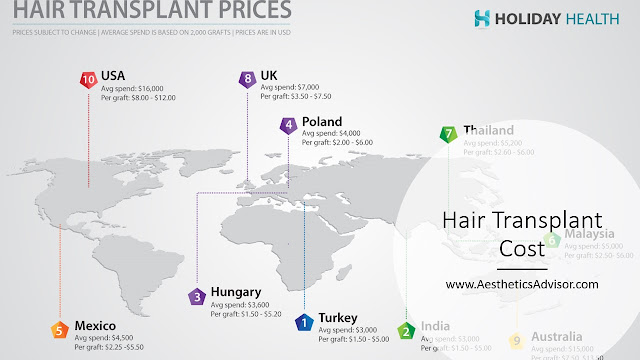 hair transplant prices