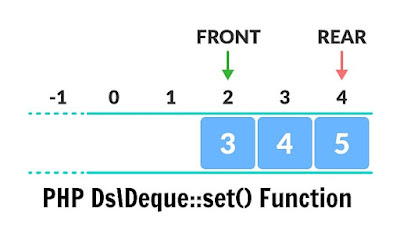 PHP Ds\Deque::set() Function