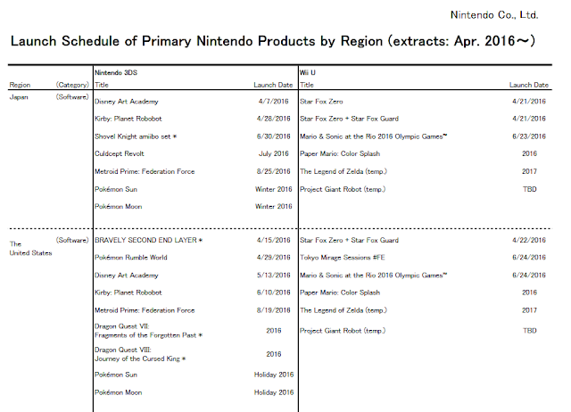 Nintendo Launch Schedule Japan United States as of April 2016 investor relations