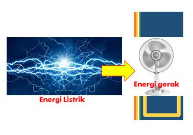 Perubahan energi apa yang terjadi saat kita menyalakan kipas angin