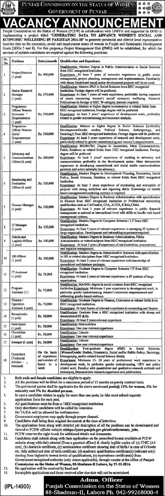 Punjab Commission On The Status Of Women Jobs