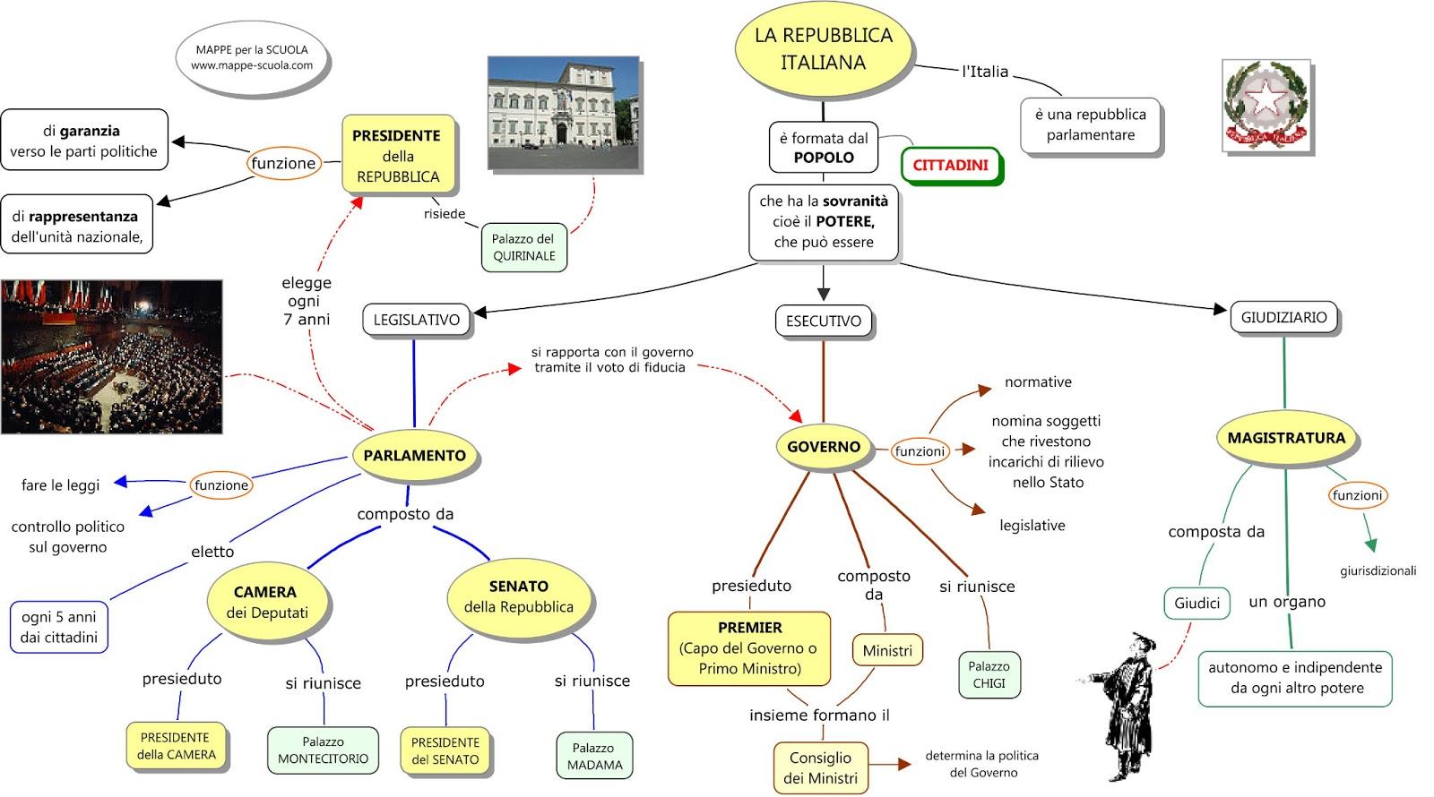Италия государственное устройство Italia