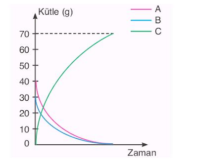 Kimyasal Tepkime Grafiği