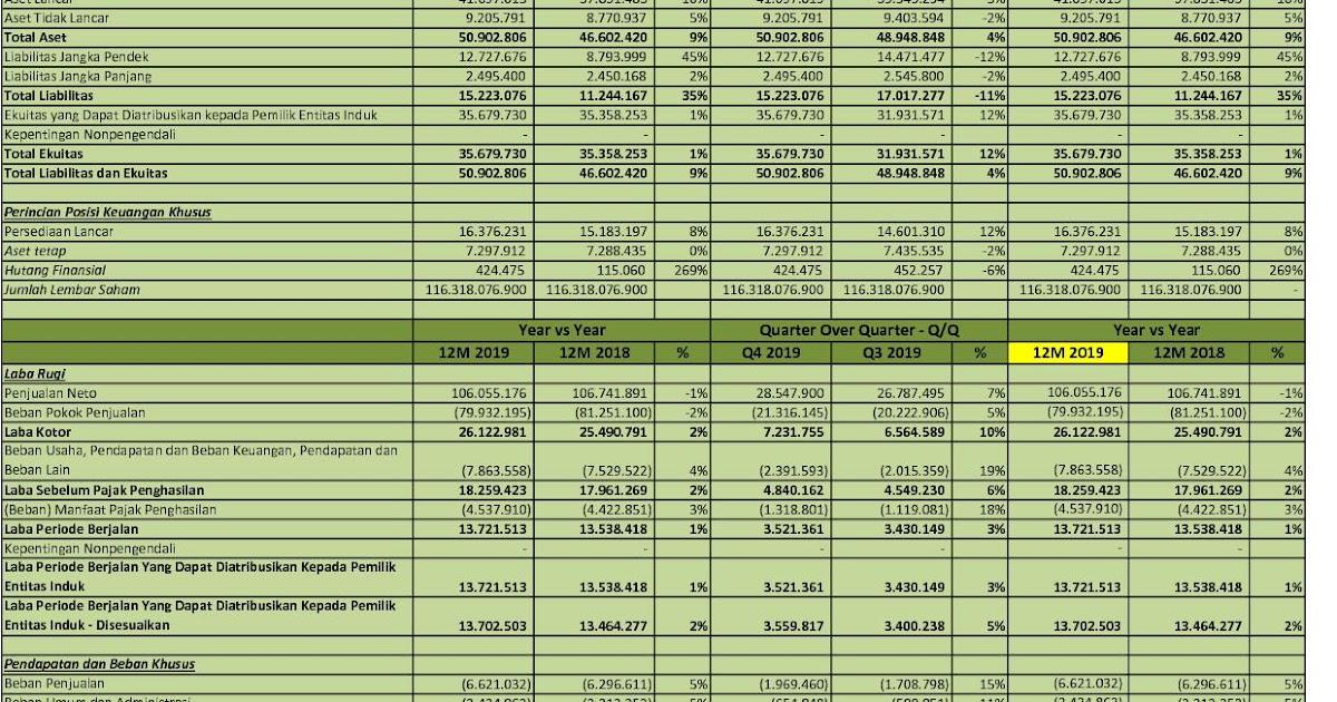 Idx Investor Hmsp Q4 2019 Pt H M Sampoerna Tbk Analisis Laporan Keuangan