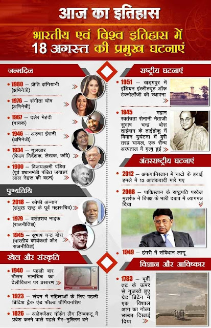 आज का इतिहास 18 August - This Day in History | Today in History in Hindi
