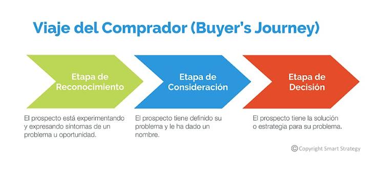 ¿Qué es el viaje del comprador y cómo nos ayuda a cerrar más ventas?