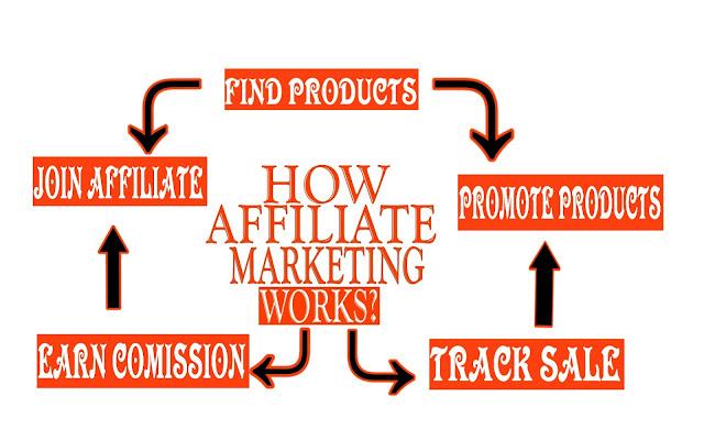 Affiliate Marketing Kya Hai or Isse Paise Kaise Kamaye,Affiliate Marketing Kya Ha,Affiliate Marketing, Siztalk