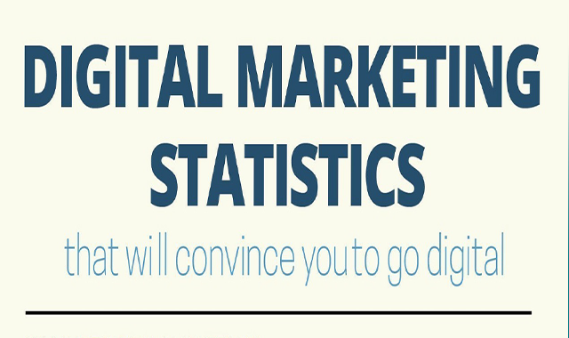 100+ Important Digital Marketing Statistics this 2020 that You Need to Know #infographic