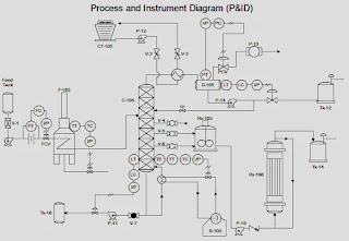 gambar-piping-instrumentation-diagram
