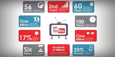 أبرز-الإحصائيات-عن-اليوتيوب