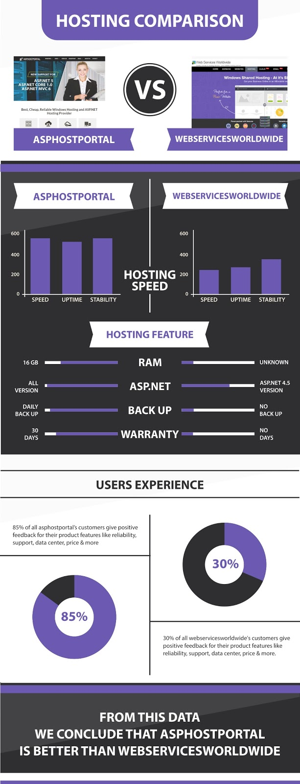 ASP.NET Core 1.1 Hosting Infographic | ASPHostPortal Vs WebServicesWorldWide