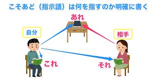 Belajar Bahasa Jepang Minna No Nihon GO BAB 2