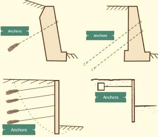 جدران المسامير - Anchored Retaining Wall