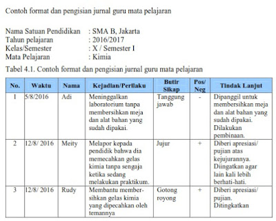 Format Penilaian Sikap Teknik Observasi Kurikulum 2013 Revisi 2017