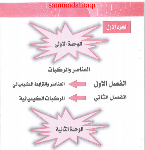 ملزمة العلوم المنهج الجديد للصف الثاني المتوسط اعداد الست انعام خضير للعام 2018 جاهزة للتنزيل