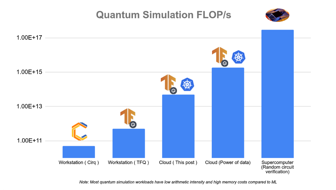 Training with Multiple Workers using TensorFlow Quantum