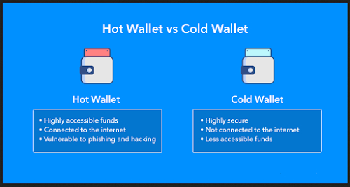 Two (2) Type's of Cryptocurrency Wallet, Hot vs Cold