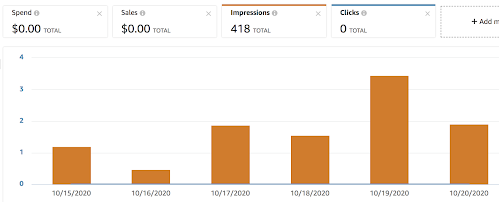 Screenshot of campaign page showing 418 impressions and 0 clicks