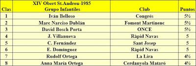 Clasificación Grupo Infantiles del XIV Abierto Sant Andreu 1985