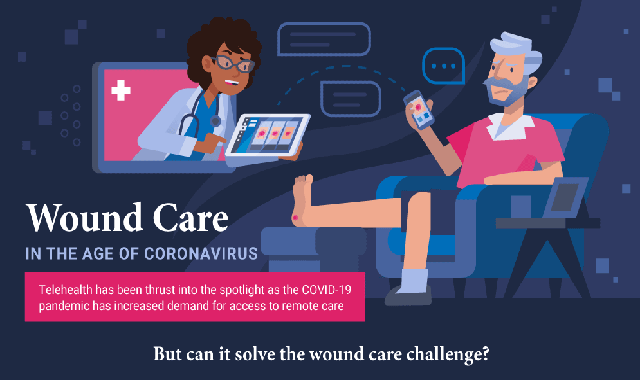 Wound Care in the Age of Coronavirus #infographic