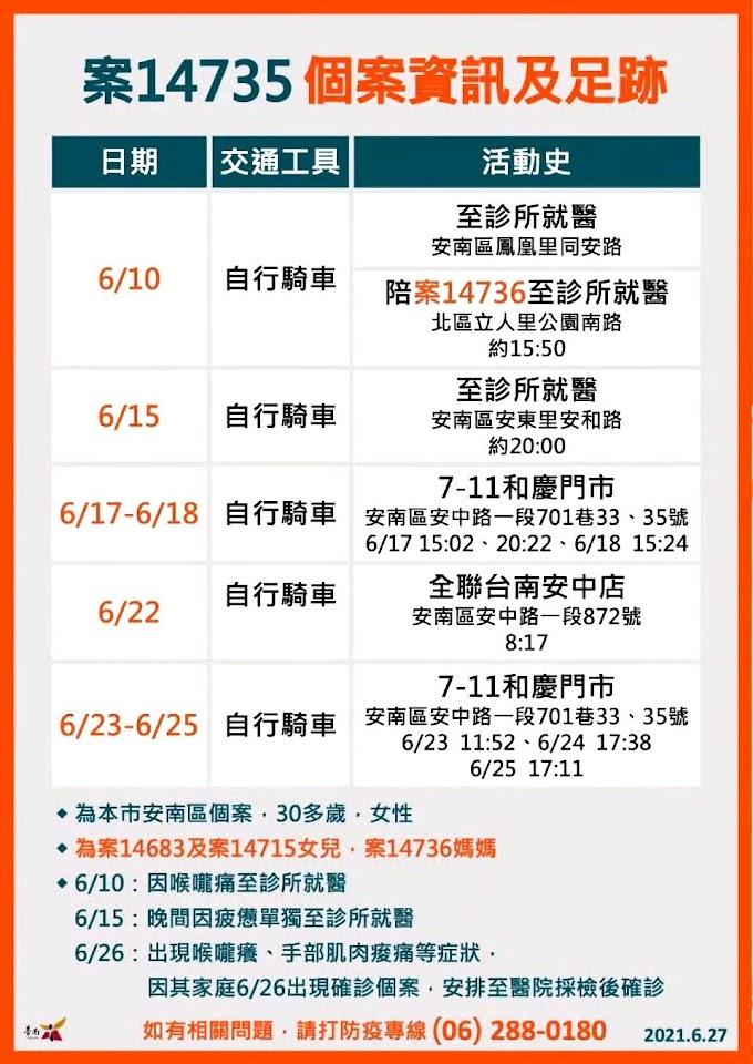 😱6/27台南新增8例確診者 安南區家族群聚 足跡遍布安南區、中西區、北區 全聯、7-11