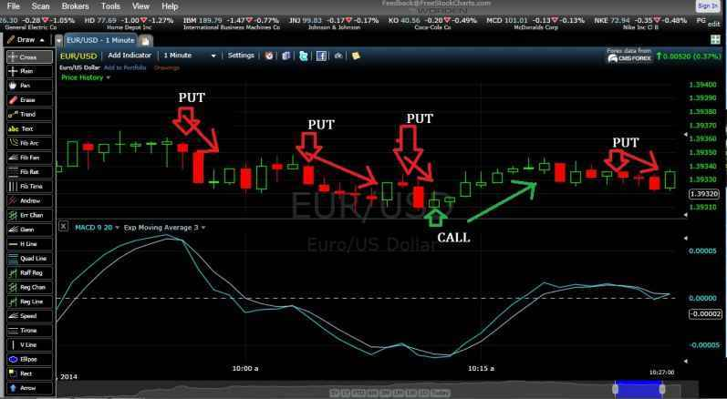 binary option strategi sukses trading