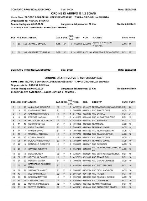 Clasificación carrera Brenna (CO), 2021 1/2