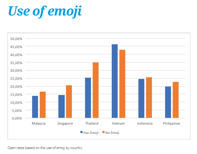 Does use of emoji increase email marketing performance?