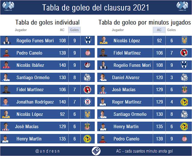 Tabla de goleo individual del clausura 2021 jornada 14