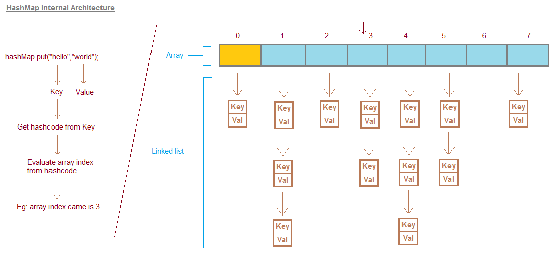 How Hashmap works internally in Java with Diagram | JavaByPatel