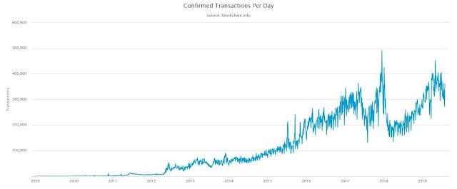 Количество транзакции биткоина в день
