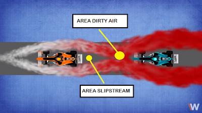 Perbedaan area slipstream dengan dirty air