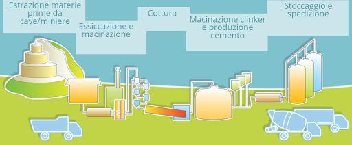 produzione cemento