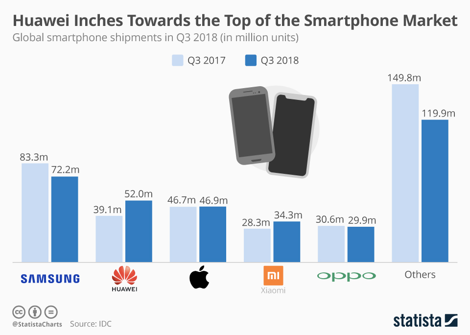 Huawei Inches Towards the Top of the Smartphone Market