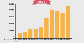 Videocon debt graph.