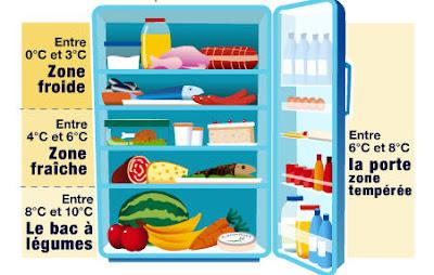 Comment bien organiser son frigo ?