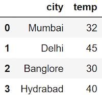 Temperature city