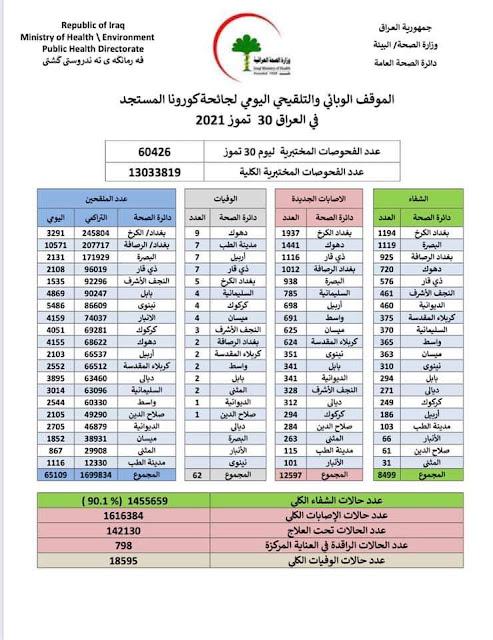 الموقف الوبائي والتلقيحي اليومي لجائحة كورونا في العراق ليوم الجمعة الموافق ٣٠ تموز ٢٠٢١