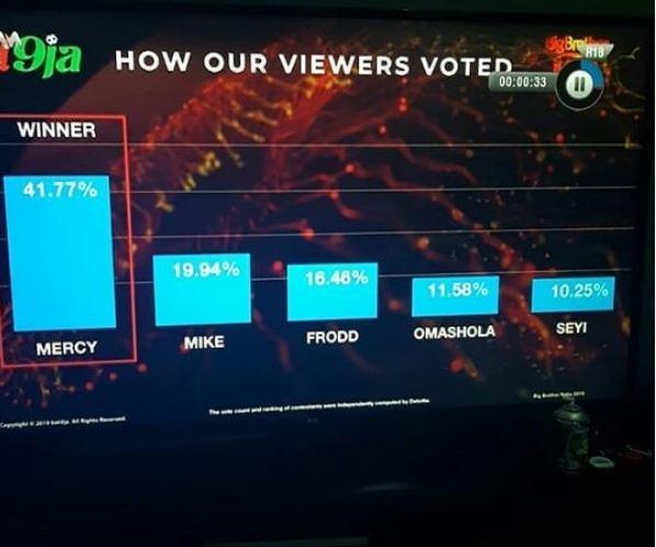 #BBNaija 2019: Mercy declared winner of reality show [Video]