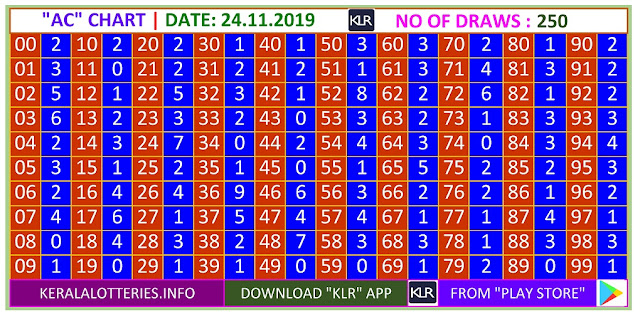 Kerala Lottery Winning Number Trending and Pending  AC chart  on 24.11.2019